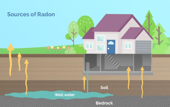 radon gas in your home